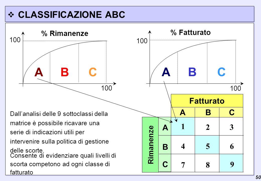  50 CLASSIFICAZIONE ABC ACB % Fatturato 100 ACB % Rimanenze 100 Fatturato Rimanenze A B C 3 7 A C B 2 9 8 654 1 Dall'analisi delle 9 sottoclassi della matrice è possibile ricavare una serie di indicazioni utili per intervenire sulla politica di gestione delle scorte.