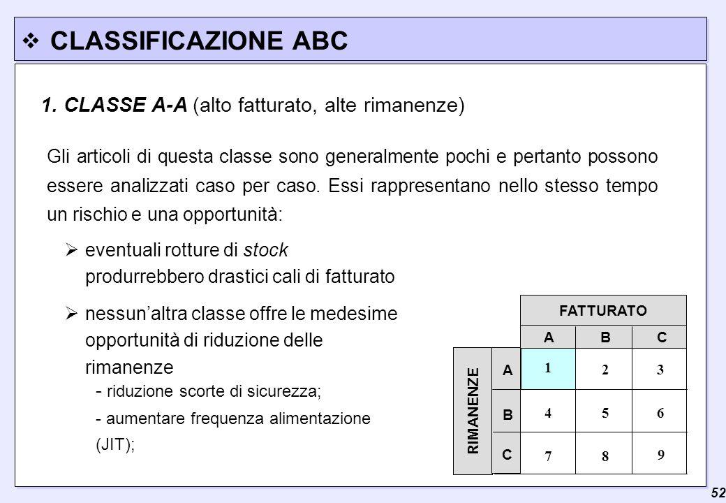  52 CLASSIFICAZIONE ABC 1. CLASSE A-A (alto fatturato, alte rimanenze) Gli articoli di questa classe sono generalmente pochi e pertanto possono esser