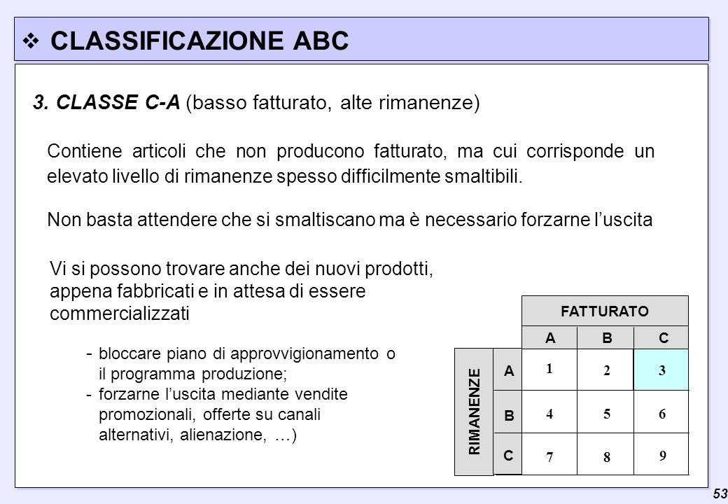  53 CLASSIFICAZIONE ABC FATTURATO RIMANENZE A B C 3 7 A C B 2 9 8 654 1 3. CLASSE C-A (basso fatturato, alte rimanenze) Contiene articoli che non pro