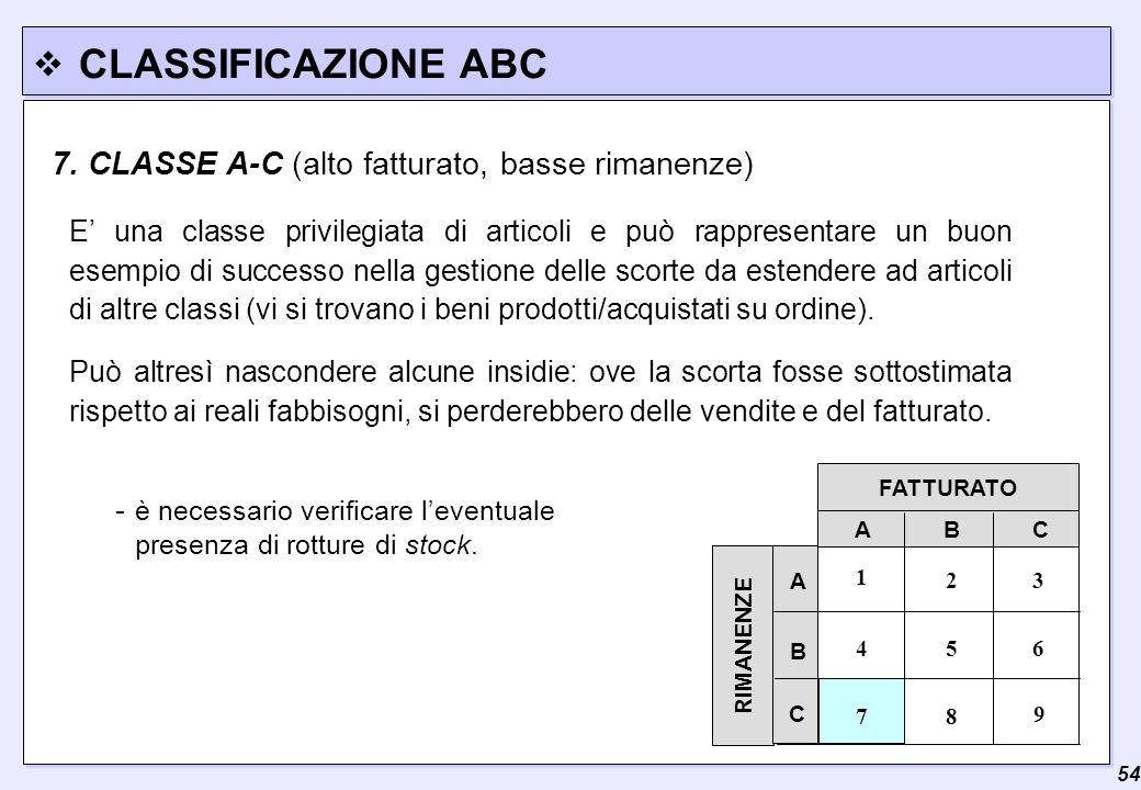  54 CLASSIFICAZIONE ABC FATTURATO RIMANENZE A B C 3 7 A C B 2 9 8 654 1 - è necessario verificare l'eventuale presenza di rotture di stock. 7. CLASSE
