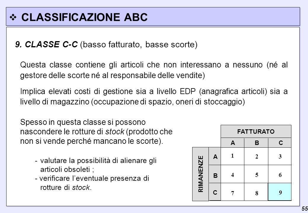  55 CLASSIFICAZIONE ABC FATTURATO RIMANENZE A B C 3 7 A C B 2 9 8 654 1 -valutare la possibilità di alienare gli articoli obsoleti ; - verificare l'e