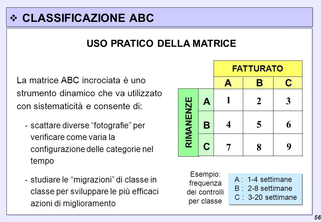  56 CLASSIFICAZIONE ABC La matrice ABC incrociata è uno strumento dinamico che va utilizzato con sistematicità e consente di: FATTURATO RIMANENZE A B C 3 7 A C B 2 9 8 654 1 - scattare diverse fotografie per verificare come varia la configurazione delle categorie nel tempo -studiare le migrazioni di classe in classe per sviluppare le più efficaci azioni di miglioramento A : 1-4 settimane B : 2-8 settimane C : 3-20 settimane A : 1-4 settimane B : 2-8 settimane C : 3-20 settimane Esempio: frequenza dei controlli per classe USO PRATICO DELLA MATRICE