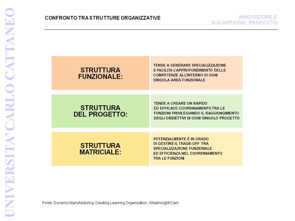 CONFRONTO TRA STRUTTURE ORGANIZZATIVE Fonte: Dynamic Manufacturing: Creating Learning Organization, Wheelwright/Clark UNIVERSITA' CARLO CATTANEO INNOV