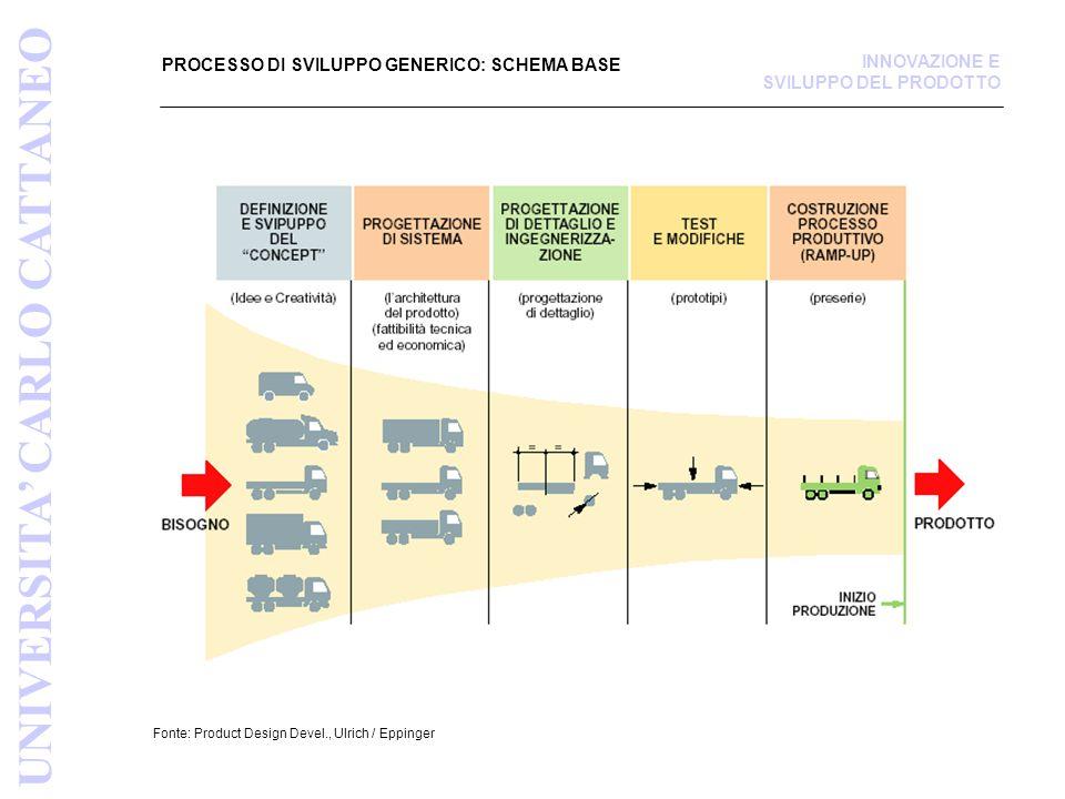 PROCESSO DI SVILUPPO GENERICO: SCHEMA BASE Fonte: Product Design Devel., Ulrich / Eppinger UNIVERSITA' CARLO CATTANEO INNOVAZIONE E SVILUPPO DEL PRODO