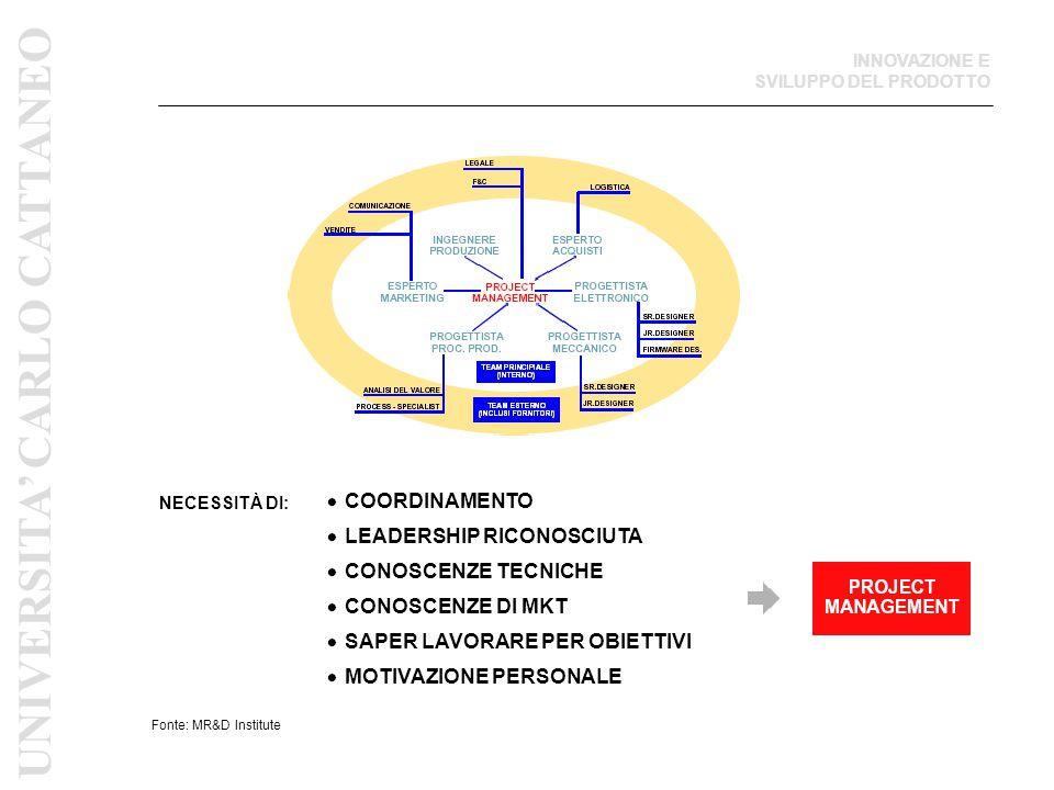Fonte: MR&D Institute NECESSITÀ DI: COORDINAMENTO LEADERSHIP RICONOSCIUTA CONOSCENZE TECNICHE CONOSCENZE DI MKT SAPER LAVORARE PER OBIETTIVI MOTIVAZIO