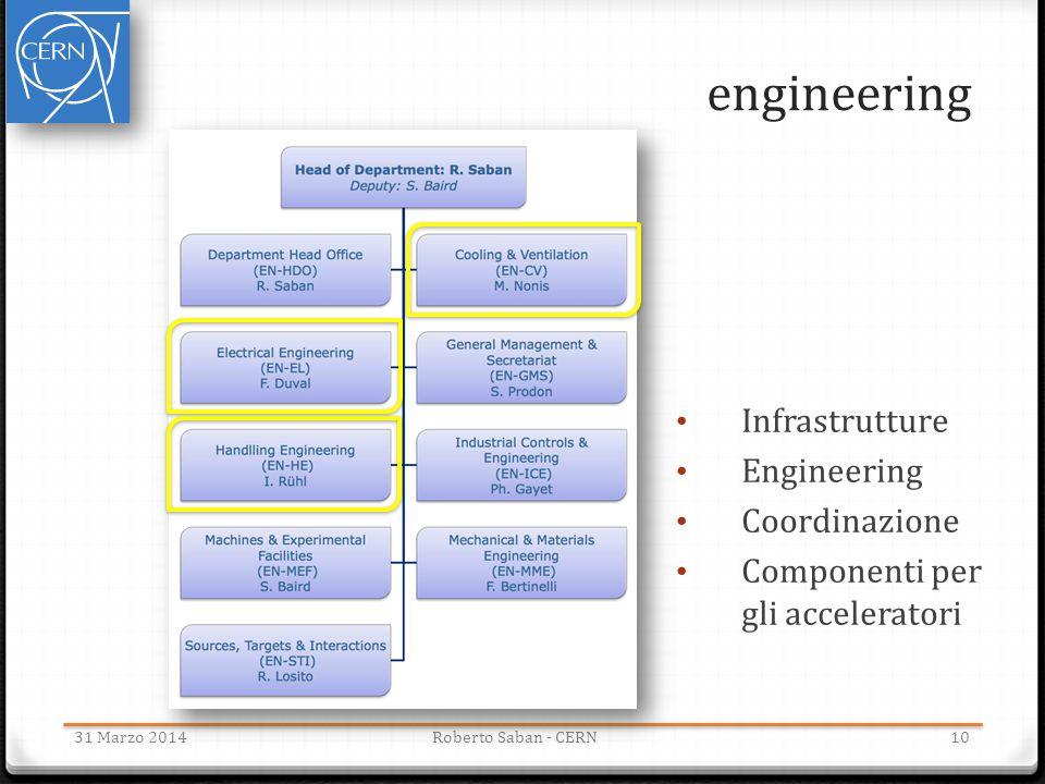 engineering 31 Marzo 2014Roberto Saban - CERN Infrastrutture Engineering Coordinazione Componenti per gli acceleratori 10