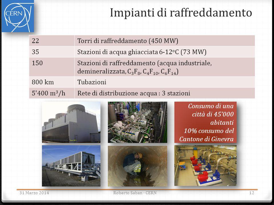 Impianti di raffreddamento Consumo di una città di 45'000 abitanti 10% consumo del Cantone di Ginevra Consumo di una città di 45'000 abitanti 10% cons