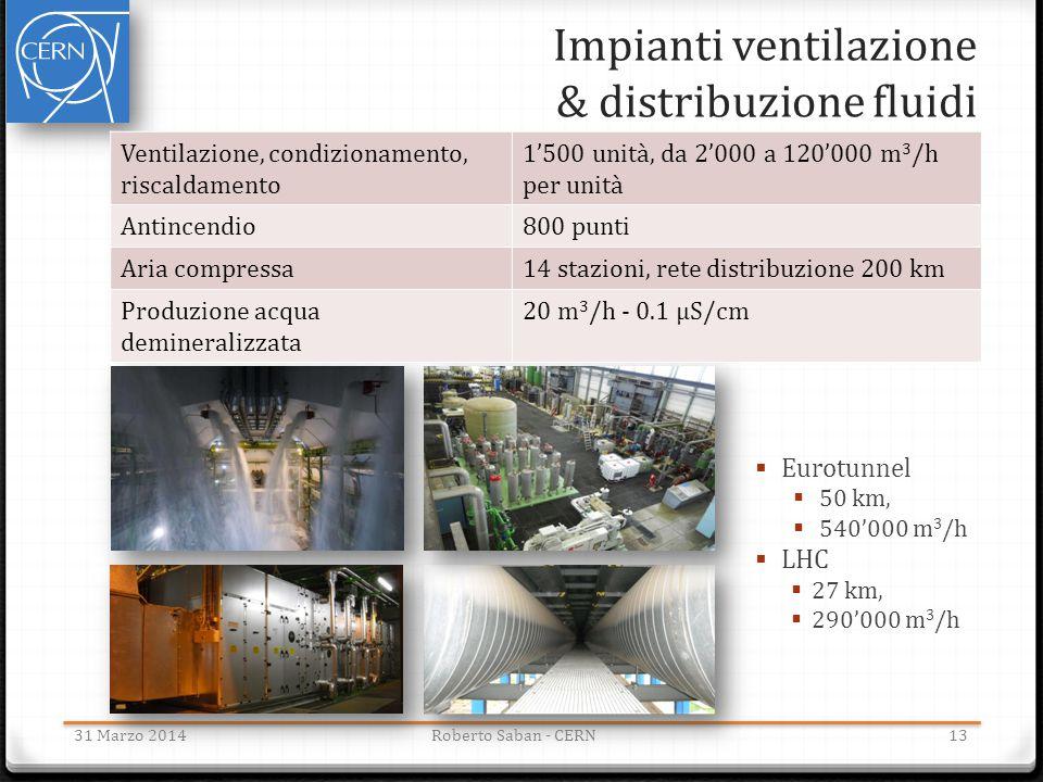 Impianti ventilazione & distribuzione fluidi 31 Marzo 2014Roberto Saban - CERN Ventilazione, condizionamento, riscaldamento 1'500 unità, da 2'000 a 12