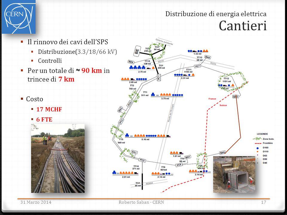 Cantieri 31 Marzo 2014Roberto Saban - CERN  Il rinnovo dei cavi dell'SPS  Distribuzione(3.3/18/66 kV)  Controlli  Per un totale di  90 km in trin