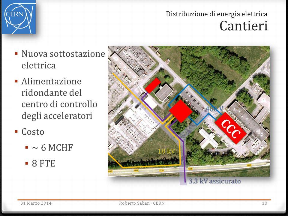 Cantieri 31 Marzo 2014Roberto Saban - CERN CCC  Nuova sottostazione elettrica  Alimentazione ridondante del centro di controllo degli acceleratori 