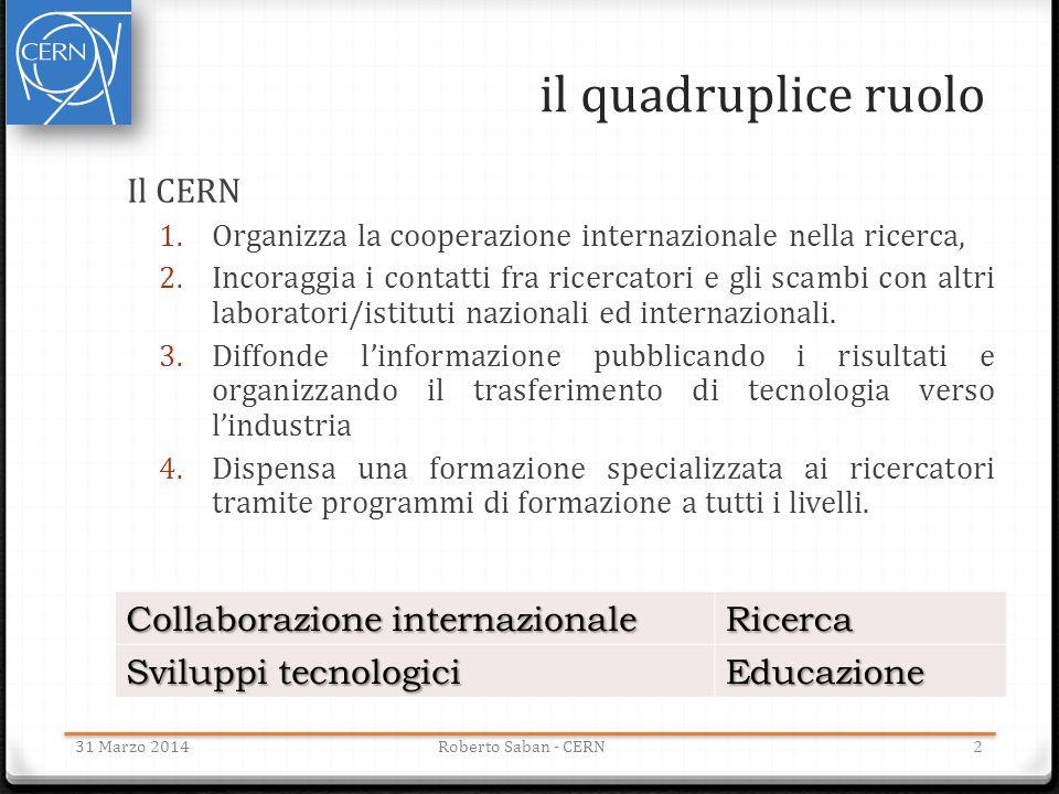 il quadruplice ruolo 31 Marzo 2014Roberto Saban - CERN Il CERN 1. Organizza la cooperazione internazionale nella ricerca, 2. Incoraggia i contatti fra