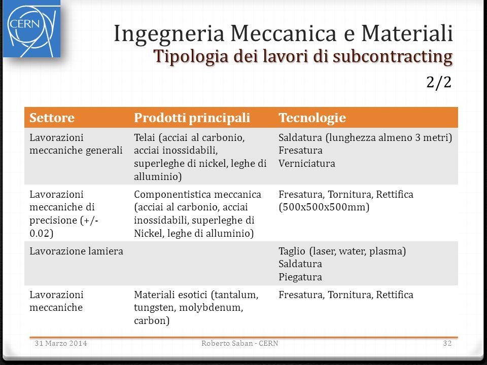 3231 Marzo 2014Roberto Saban - CERN Ingegneria Meccanica e Materiali Tipologia dei lavori di subcontracting SettoreProdotti principaliTecnologie Lavor