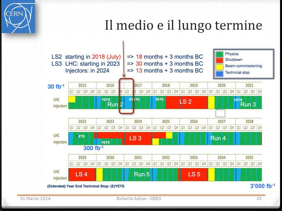Il medio e il lungo termine 3531 Marzo 2014Roberto Saban - CERN