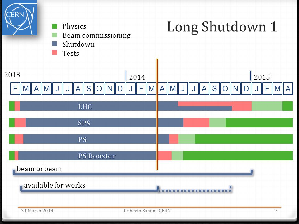 Long Shutdown 1 731 Marzo 2014Roberto Saban - CERN FMAMJJASONDJFJFMAMJJASOND 2013 20142015 MA beam to beam available for works Physics Beam commission
