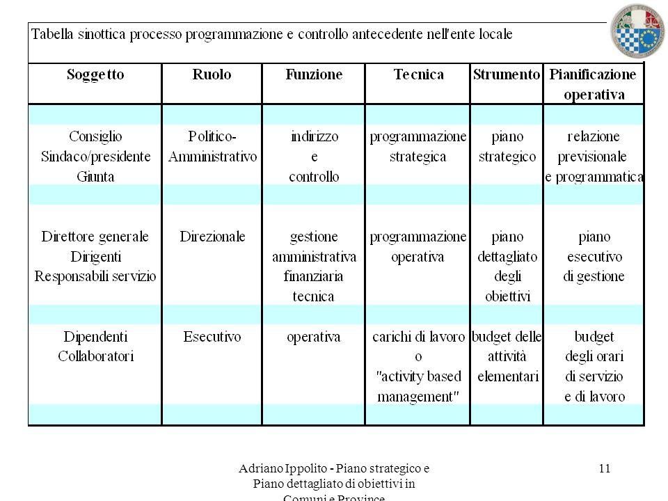 Adriano Ippolito - Piano strategico e Piano dettagliato di obiettivi in Comuni e Province 11