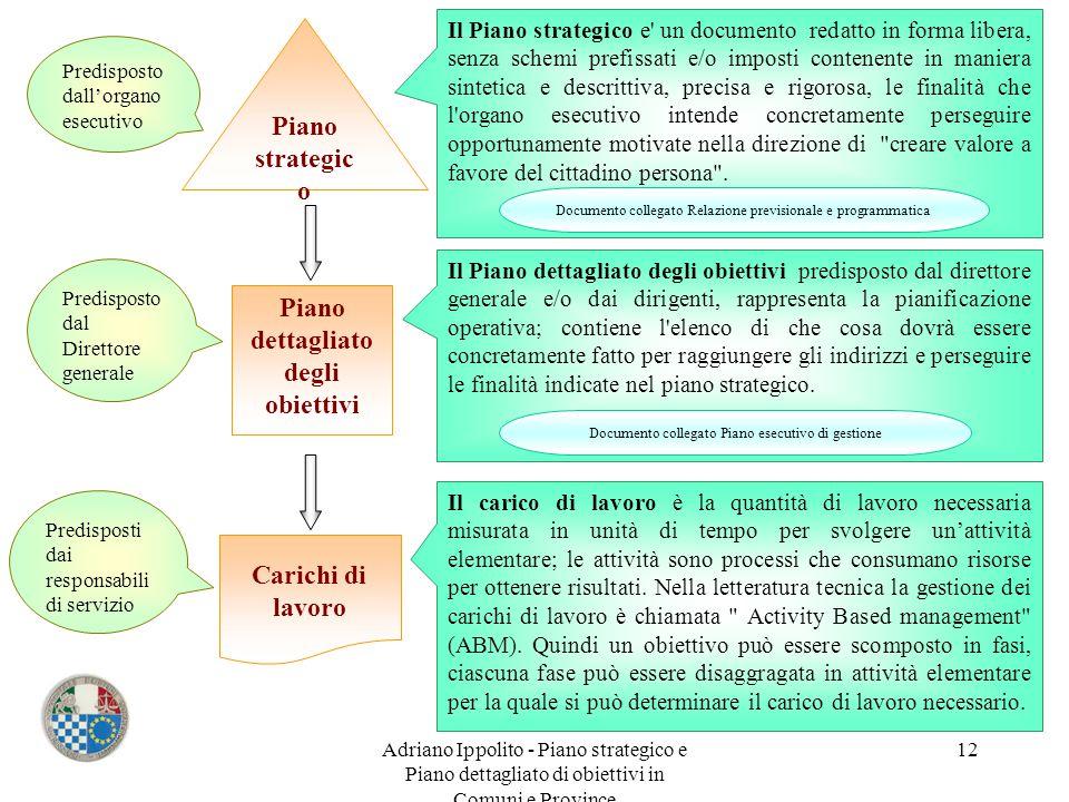 Adriano Ippolito - Piano strategico e Piano dettagliato di obiettivi in Comuni e Province 12 Piano strategic o Piano dettagliato degli obiettivi Caric