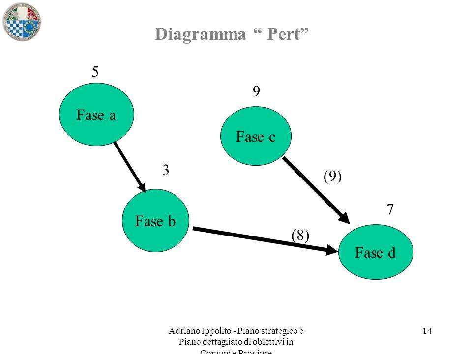 """Adriano Ippolito - Piano strategico e Piano dettagliato di obiettivi in Comuni e Province 14 Diagramma """" Pert"""" Fase a Fase b Fase c Fase d 5 9 (8) (9)"""