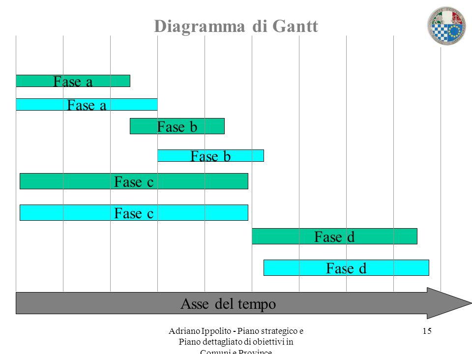 Adriano Ippolito - Piano strategico e Piano dettagliato di obiettivi in Comuni e Province 15 Diagramma di Gantt Asse del tempo Fase a Fase b Fase c Fa