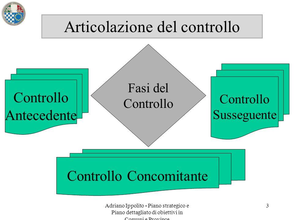 Adriano Ippolito - Piano strategico e Piano dettagliato di obiettivi in Comuni e Province 3 Articolazione del controllo Fasi del Controllo Antecedente