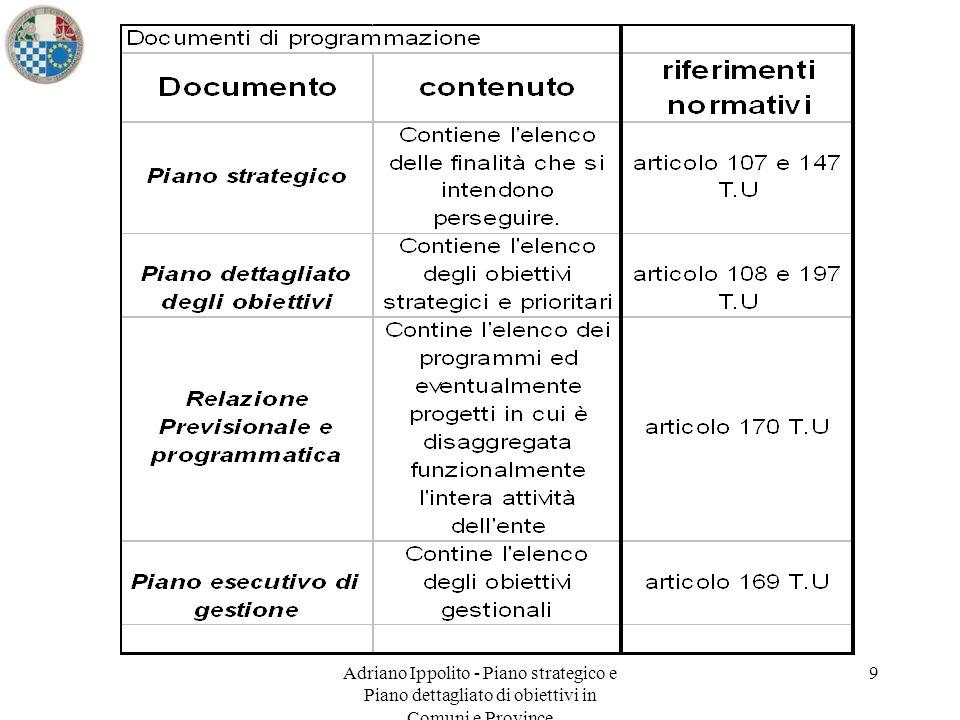 10 PIANO STRATEGICO PIANO DETTAGLIATO DI OBIETTIVI Il piano strategico.