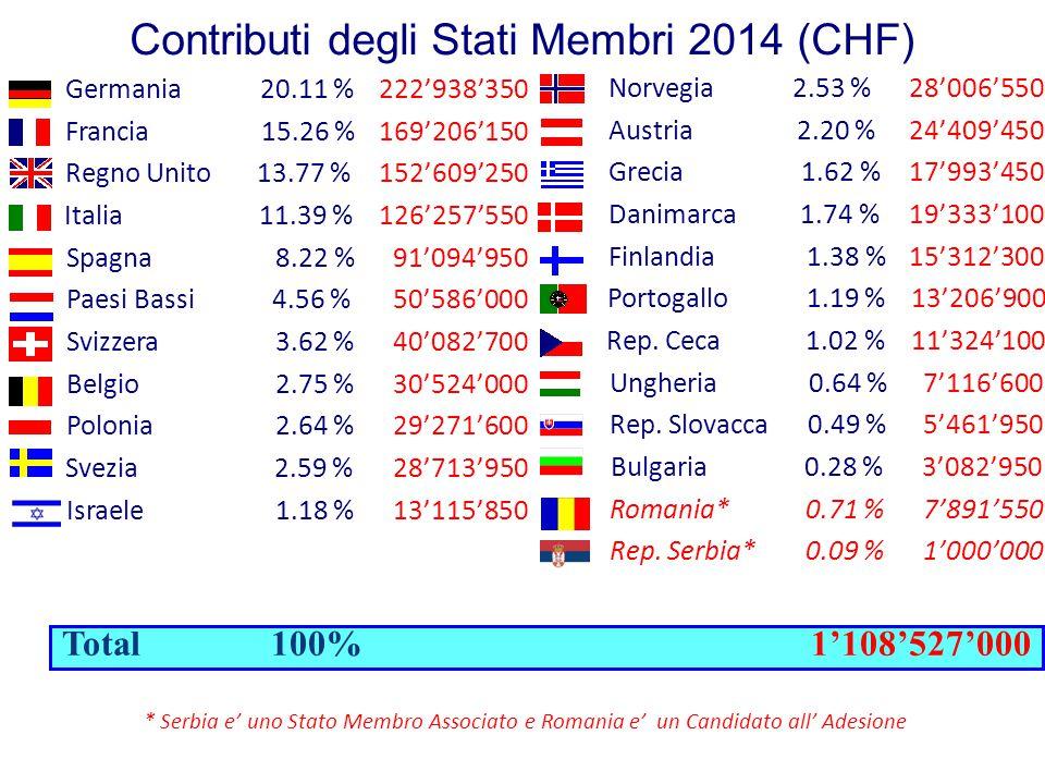 Contributi degli Stati Membri 2014 (CHF) Total 100% 1'108'527'000 Germania 20.11 %222'938'350 Francia 15.26 % 169'206'150 Regno Unito 13.77 % 152'609'250 Italia 11.39 % 126'257'550 Spagna 8.22 % 91'094'950 Paesi Bassi 4.56 % 50'586'000 Svizzera 3.62 % 40'082'700 Belgio 2.75 % 30'524'000 Polonia 2.64 % 29'271'600 Svezia 2.59 % 28'713'950 Israele1.18 % 13'115'850 Norvegia 2.53 % 28'006'550 Austria 2.20 % 24'409'450 Grecia 1.62 % 17'993'450 Danimarca 1.74 % 19'333'100 Finlandia 1.38 % 15'312'300 Portogallo 1.19 % 13'206'900 Rep.