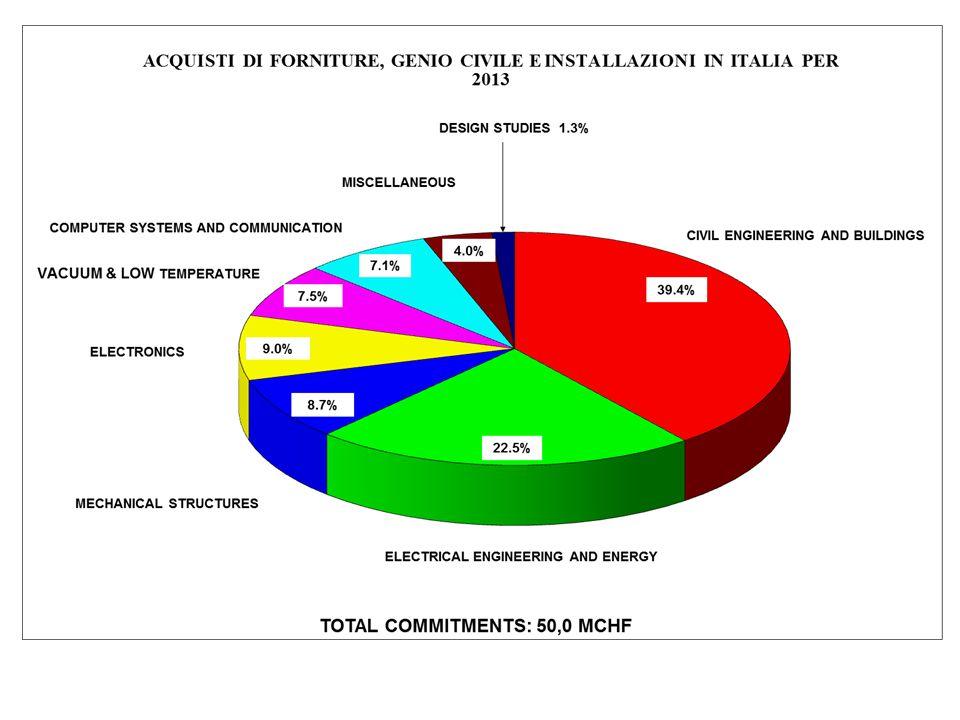 LA POLITICA D'ACQUISTI n L'offerta deve soddisfare tutti i requisiti tecnici, finanziari e di consegna; n Ottimizzare i costi per il CERN; n Ottenere coefficienti di ritorno industriale ben bilanciati per tutti gli Stati membri del CERN.