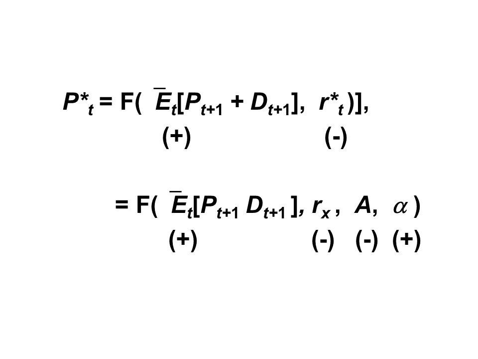 P* t = F(  E t [P t+1 + D t+1 ], r* t )], (+) (-) = F(  E t [P t+1 D t+1 ], r x, A,  ) (+) (-) (-) (+)