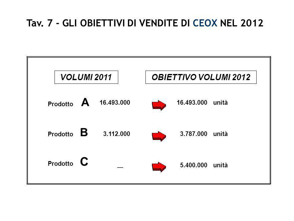 Tav. 7 - GLI OBIETTIVI DI VENDITE DI CEOX NEL 2012 Prodotto A VOLUMI 2011OBIETTIVO VOLUMI 2012 16.493.000 unità Prodotto B 3.112.0003.787.000unità Pro