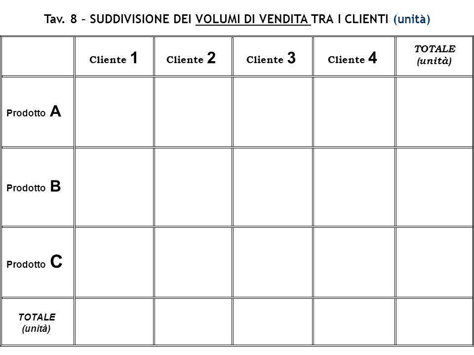 Tav. 8 – SUDDIVISIONE DEI VOLUMI DI VENDITA TRA I CLIENTI (unità) Prodotto A Cliente 1 Cliente 2 Cliente 3 Cliente 4 TOTALE (unità) Prodotto B Prodott