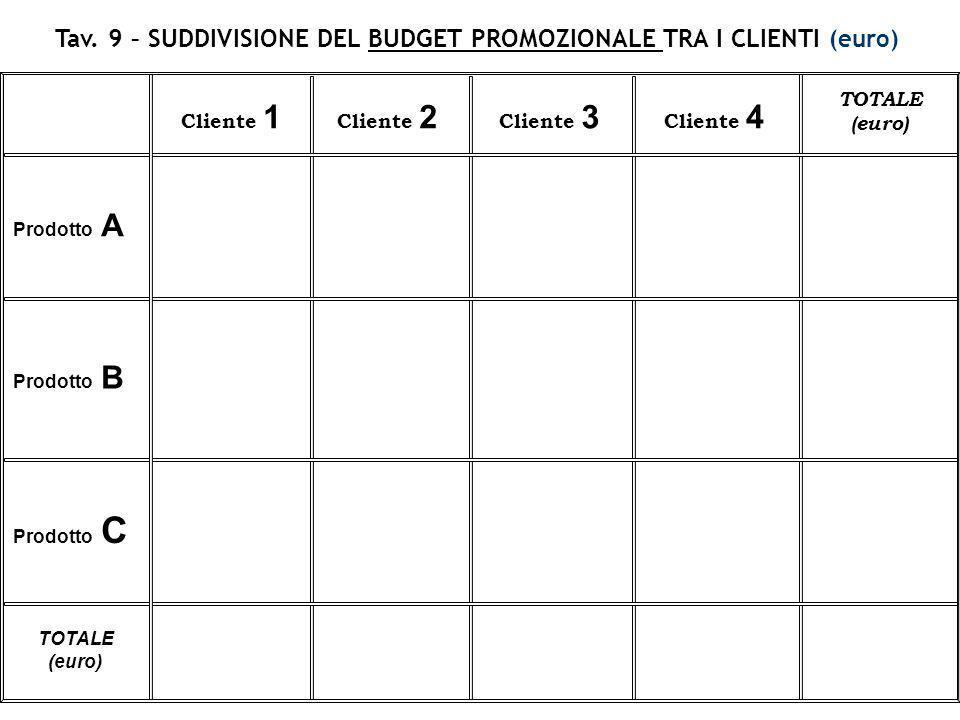 Tav. 9 – SUDDIVISIONE DEL BUDGET PROMOZIONALE TRA I CLIENTI (euro) Prodotto A Cliente 1 Cliente 2 Cliente 3 Cliente 4 TOTALE (euro) Prodotto B Prodott
