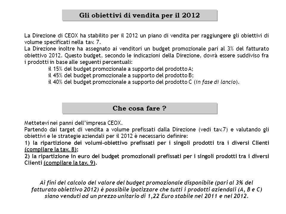 Gli obiettivi di vendita per il 2012 La Direzione di CEOX ha stabilito per il 2012 un piano di vendita per raggiungere gli obiettivi di volume specifi