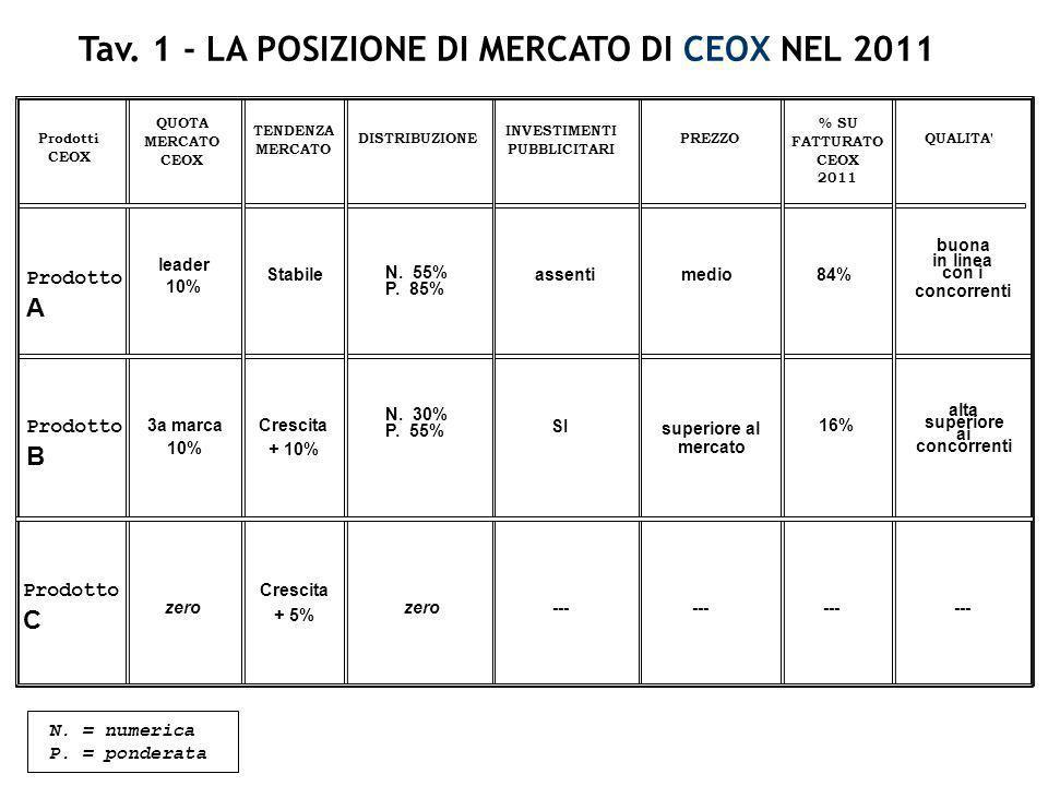 Prodotto A Prodotto B Prodotto C QUOTA MERCATO CEOX TENDENZA MERCATO DISTRIBUZIONE INVESTIMENTI PUBBLICITARI PREZZO % SU FATTURATO CEOX 2011 QUALITA'
