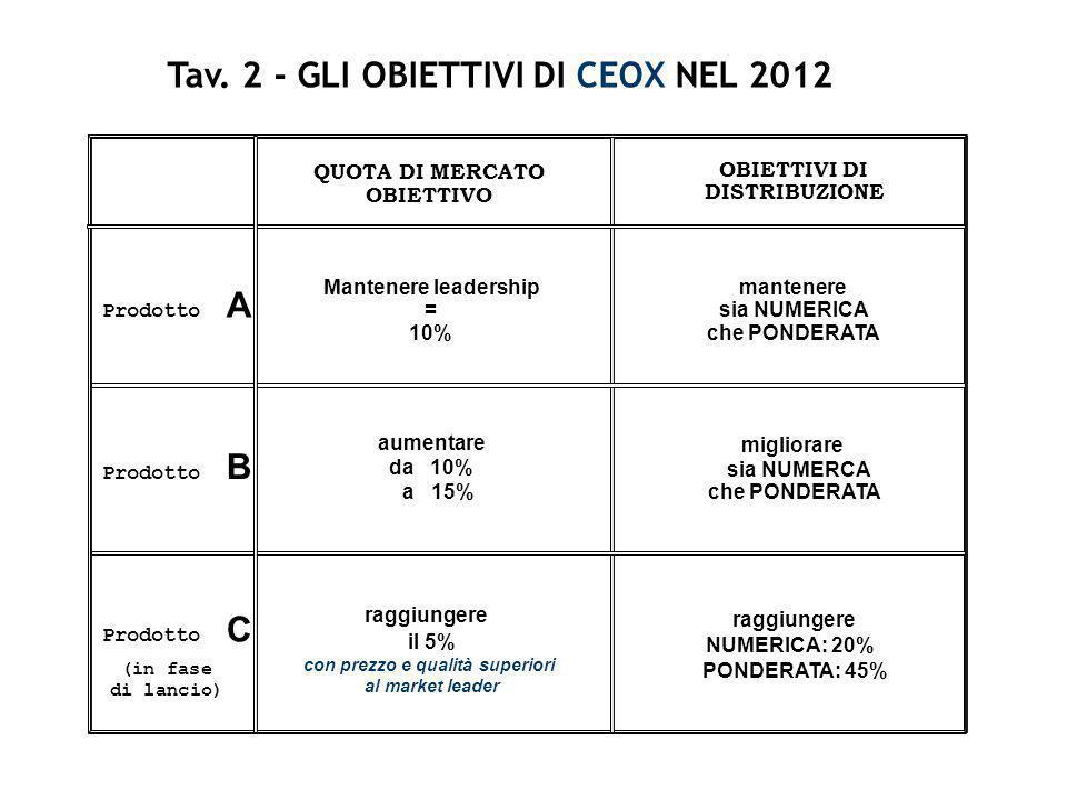 Tav. 2 - GLI OBIETTIVI DI CEOX NEL 2012 Prodotto A Prodotto B Prodotto C (in fase di lancio) QUOTA DI MERCATO OBIETTIVO OBIETTIVI DI DISTRIBUZIONE Man
