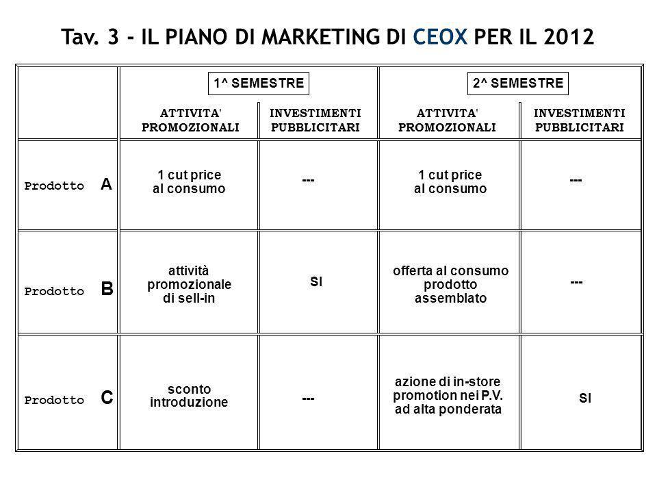 Tav. 3 - IL PIANO DI MARKETING DI CEOX PER IL 2012 Prodotto A Prodotto B Prodotto C ATTIVITA' PROMOZIONALI INVESTIMENTI PUBBLICITARI ATTIVITA' PROMOZI