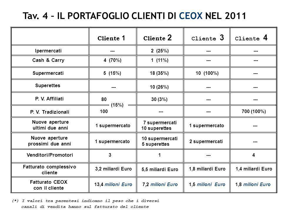Tav. 4 – IL PORTAFOGLIO CLIENTI DI CEOX NEL 2011 Cliente 1 Cliente 2 Cliente 3 Cliente 4 Cash & Carry Supermercati Superettes P. V. Affiliati P. V. Tr