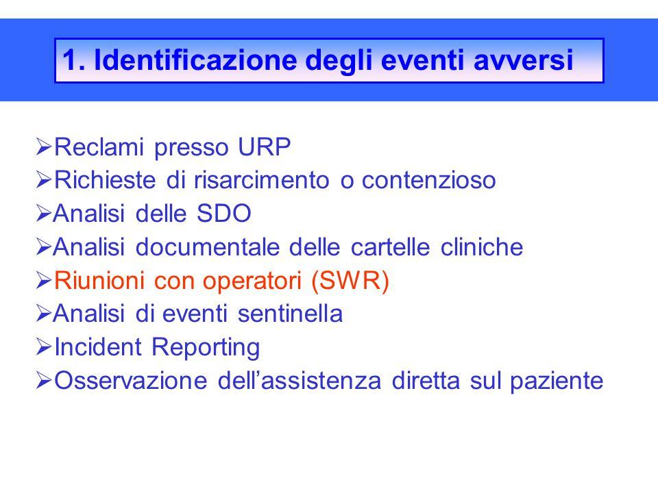  Reclami presso URP  Richieste di risarcimento o contenzioso  Analisi delle SDO  Analisi documentale delle cartelle cliniche  Riunioni con operat
