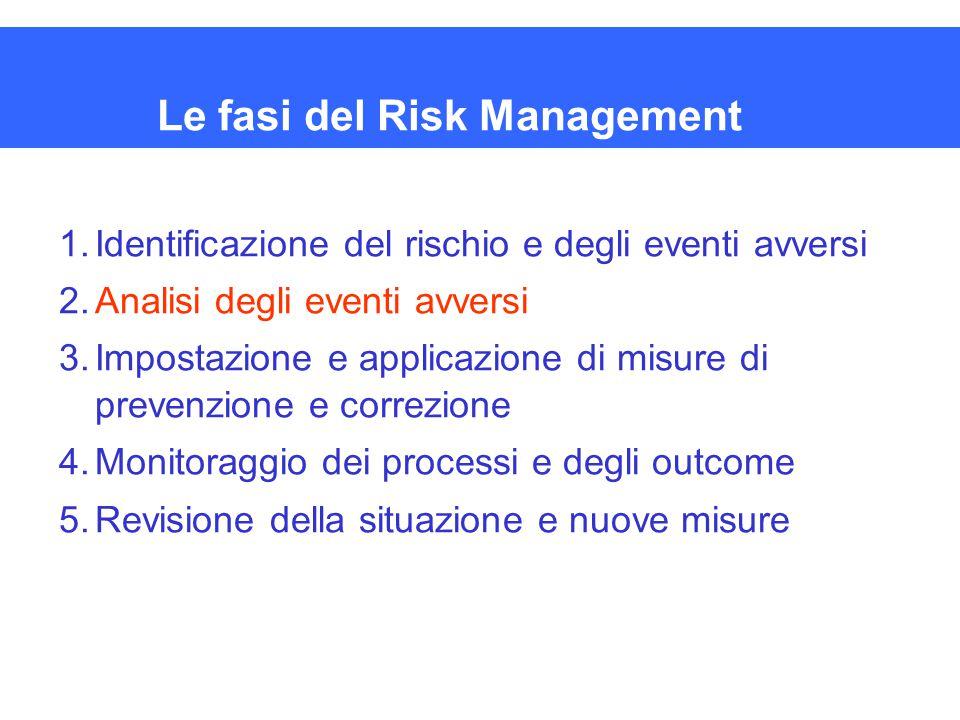 Le fasi del Risk Management 1.Identificazione del rischio e degli eventi avversi 2.Analisi degli eventi avversi 3.Impostazione e applicazione di misur