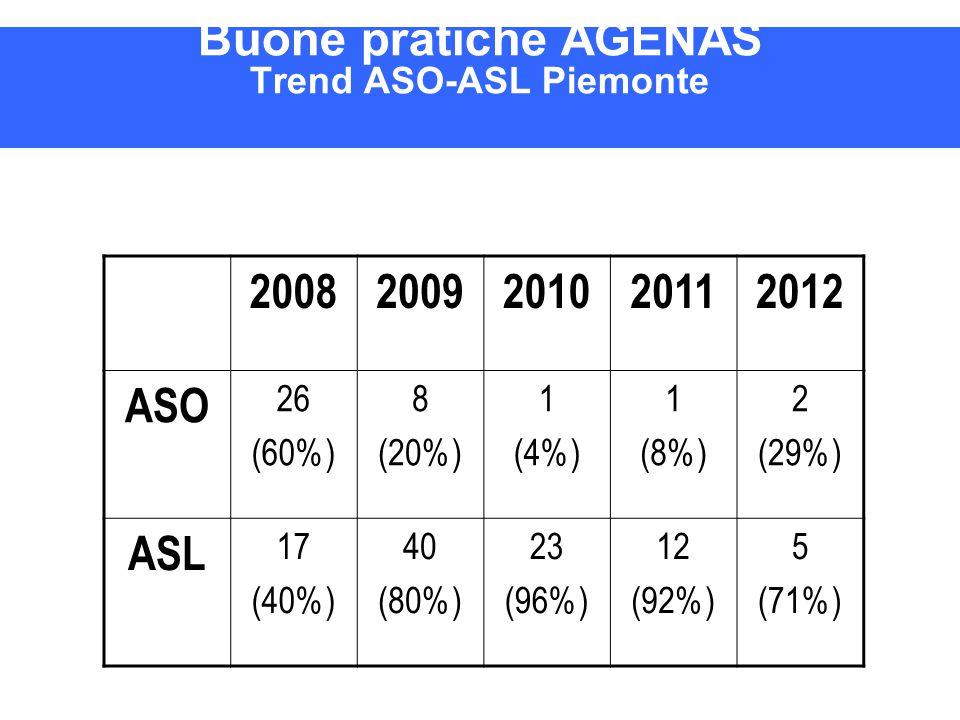 Buone pratiche AGENAS Trend ASO-ASL Piemonte 20082009201020112012 ASO 26 (60%) 8 (20%) 1 (4%) 1 (8%) 2 (29%) ASL 17 (40%) 40 (80%) 23 (96%) 12 (92%) 5