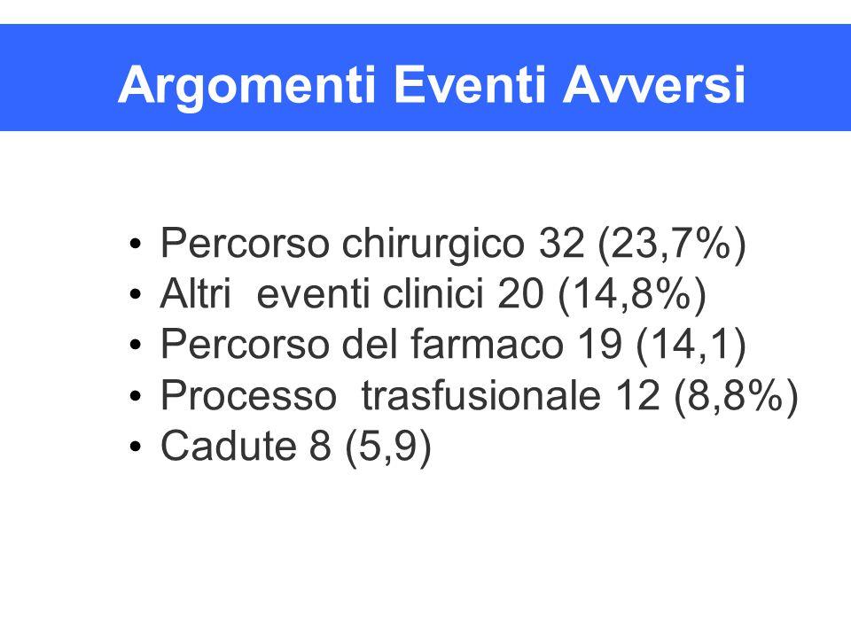 Argomenti Eventi Avversi Percorso chirurgico 32 (23,7%) Altri eventi clinici 20 (14,8%) Percorso del farmaco 19 (14,1) Processo trasfusionale 12 (8,8%