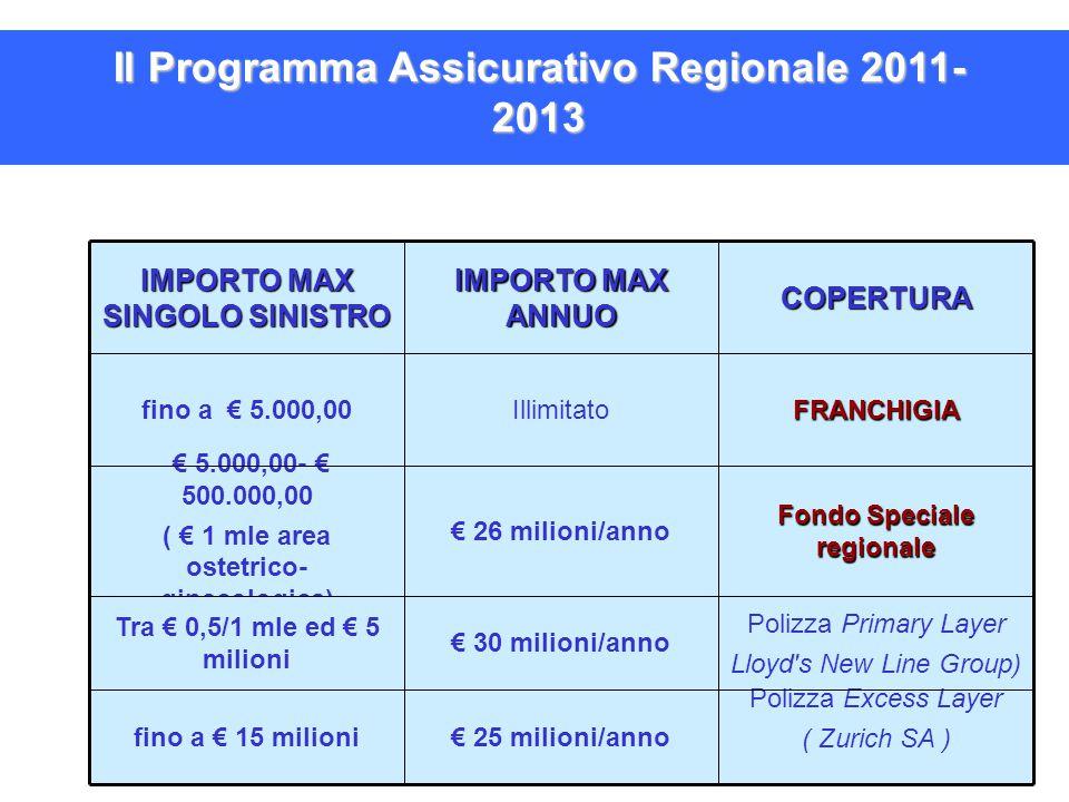 Il Programma Assicurativo Regionale 2011- 2013 IMPORTO MAX SINGOLO SINISTRO IMPORTO MAX ANNUO COPERTURA fino a € 5.000,00IllimitatoFRANCHIGIA € 5.000,