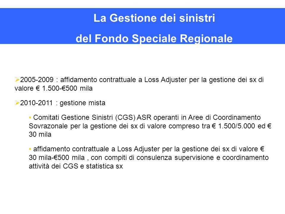 La Gestione dei sinistri del Fondo Speciale Regionale   2005-2009 : affidamento contrattuale a Loss Adjuster per la gestione dei sx di valore € 1.50