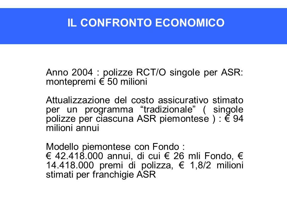 IL CONFRONTO ECONOMICO Anno 2004 : polizze RCT/O singole per ASR: montepremi € 50 milioni Attualizzazione del costo assicurativo stimato per un progra
