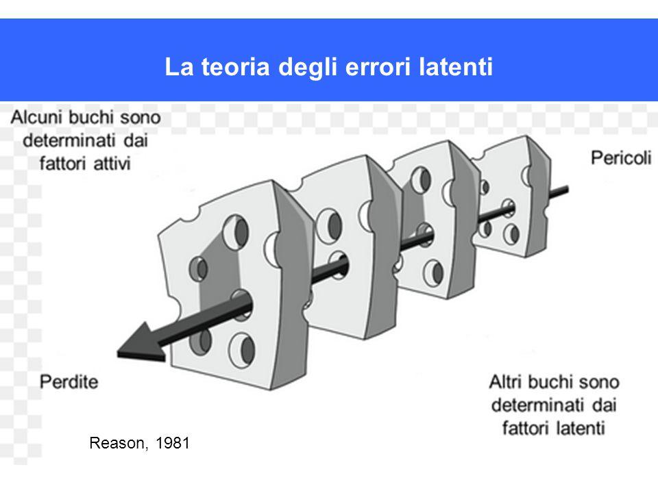 La teoria degli errori latenti Reason, 1981