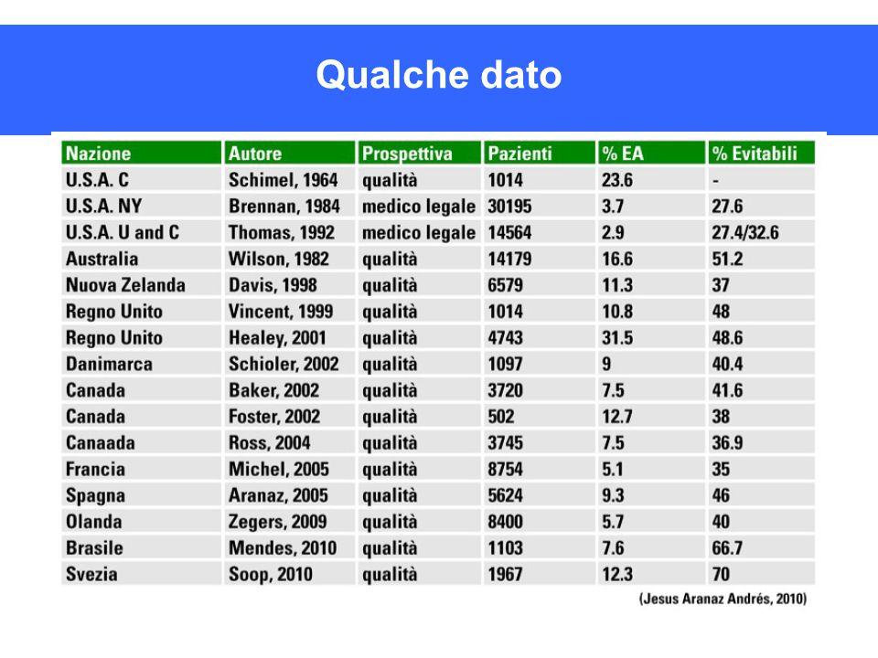 Buone pratiche AGENAS Trend ASO-ASL Piemonte 20082009201020112012 ASO 26 (60%) 8 (20%) 1 (4%) 1 (8%) 2 (29%) ASL 17 (40%) 40 (80%) 23 (96%) 12 (92%) 5 (71%)