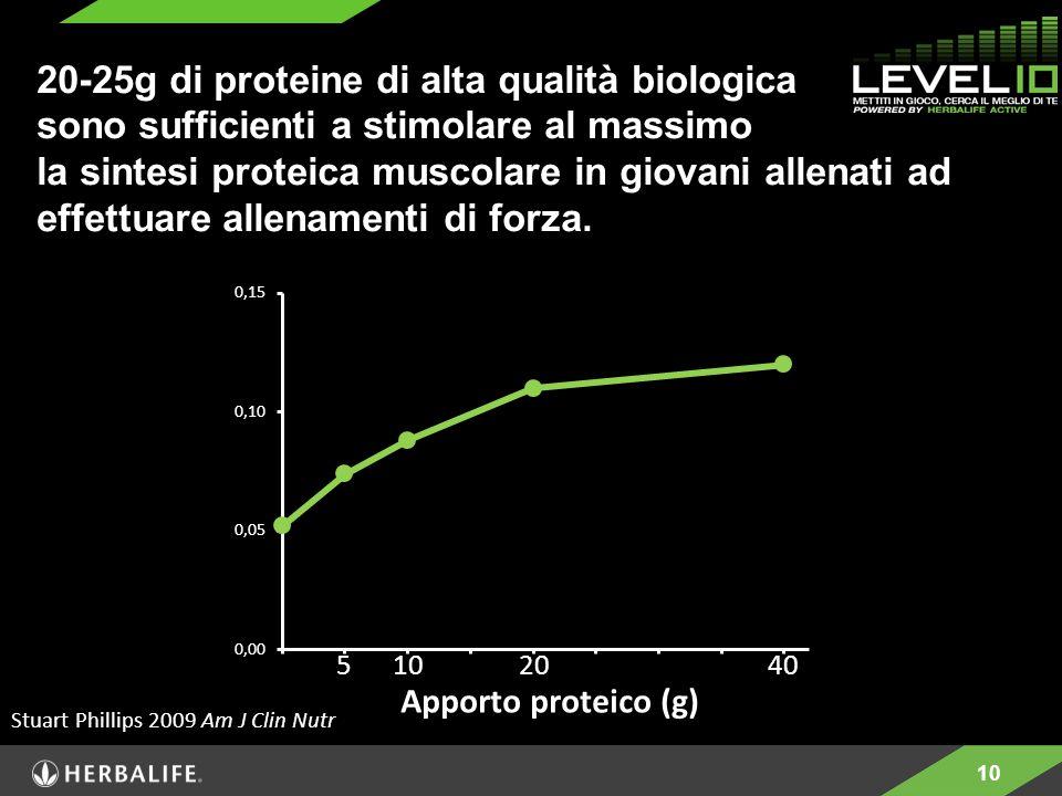 10 Apporto proteico (g) 5102040 Stuart Phillips 2009 Am J Clin Nutr 20-25g di proteine di alta qualità biologica sono sufficienti a stimolare al massimo la sintesi proteica muscolare in giovani allenati ad effettuare allenamenti di forza.