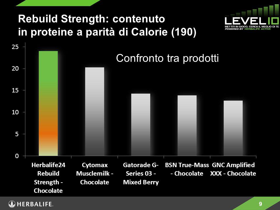 9 Rebuild Strength: contenuto in proteine a parità di Calorie (190) Confronto tra prodotti