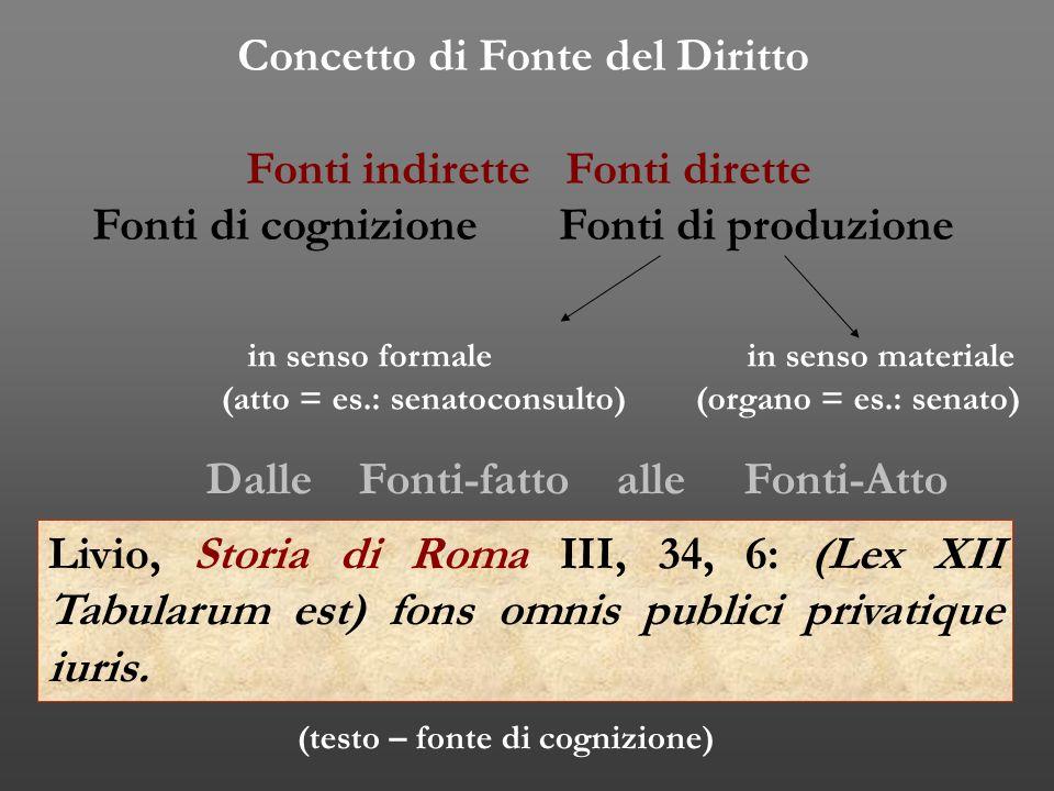 Concetto di Fonte del Diritto Fonti indirette Fonti dirette Fonti di cognizione Fonti di produzione in senso formale in senso materiale (atto = es.: s