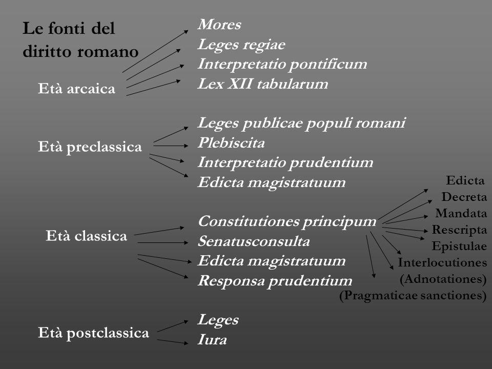 Le fonti del diritto romano Età arcaica Età preclassica Età classica Età postclassica Mores Leges regiae Interpretatio pontificum Lex XII tabularum Le