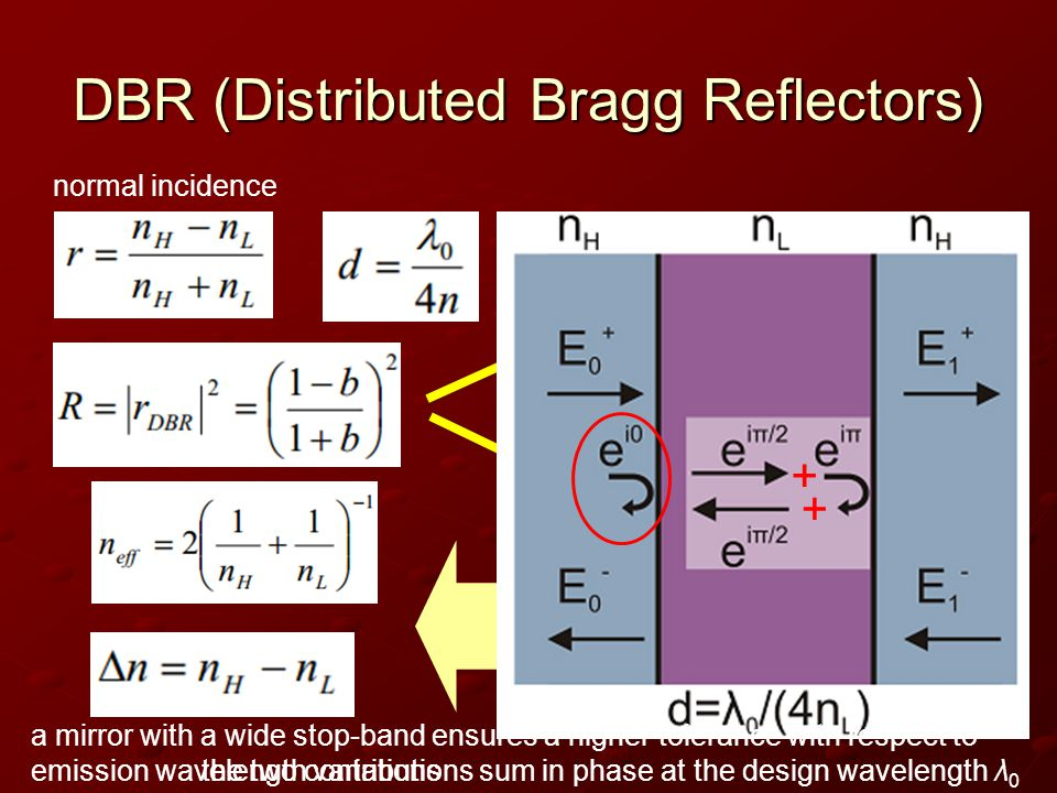 DBR (Distributed Bragg Reflectors) normal incidence + + the two contributions sum in phase at the design wavelength λ 0 a mirror with a wide stop-band