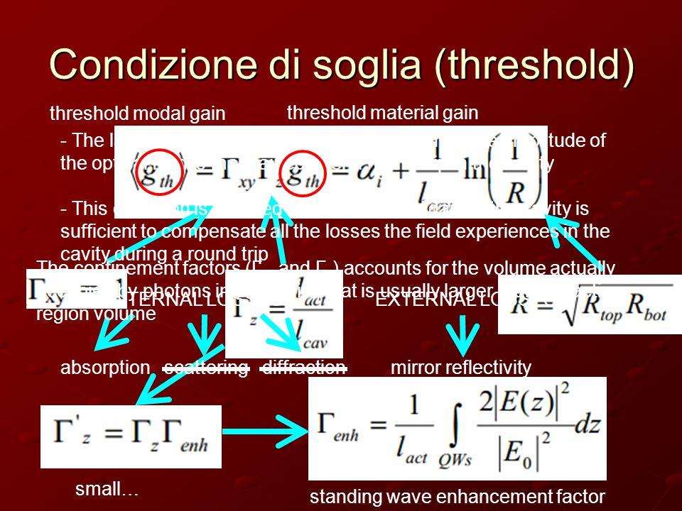 Distribuzione di campo longitudinale dentro la cavità  enh = 2